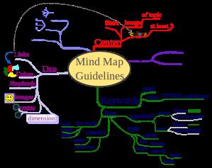 640px-MindMapGuidlines.svg